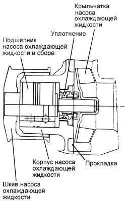 2.7.4 Снятие, проверка и установка насоса охлаждающей жидкости (двигатель V6) Hyundai Santa Fe