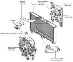 2.7.5 Снятие, проверка и установка радиатора