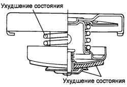 2.7.7 Проверка крышки радиатора Hyundai Santa Fe