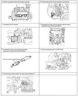 2.9.2 Снятие, проверка и установка клапана принудительной вентиляции картера Hyundai Santa Fe