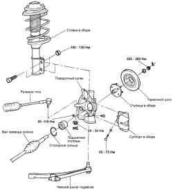 3.4.7 Ступица переднего колеса и поворотный кулак