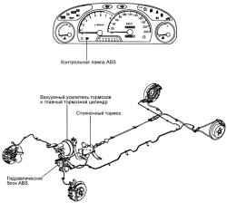 6.1.13 Антиблокировочная система тормозов