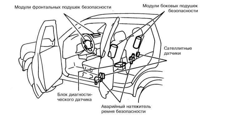 Схема разборки ступици переднего колеса на рено логан.