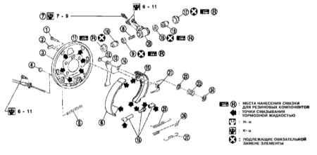 9.7 Замена тормозных башмаков барабанных тормозных механизмов задних колес