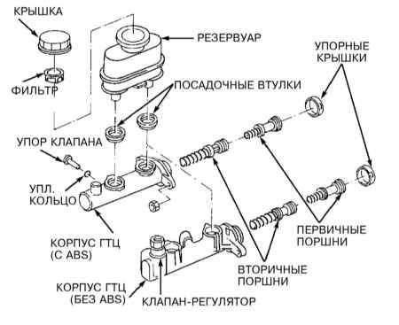 9.8 Снятие и установка главного тормозного цилиндра (ГТЦ)