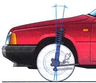 15.2 Углы установки передних колес