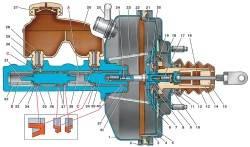 6.3 Меры предосторожности и рекомендации при ремонте тормозной системы