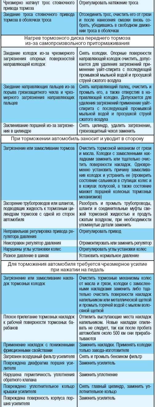 6.1 Возможные неисправности тормозной системы, их причины и способы устранения Иж Ода
