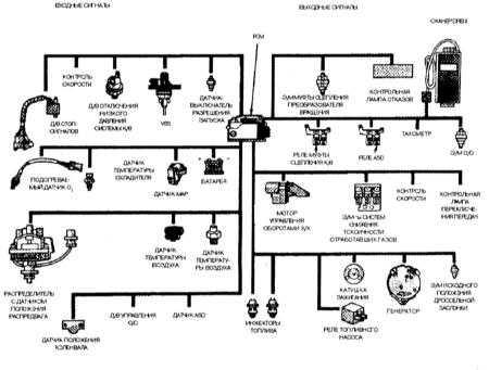 9.2 Система многопозиционного впрыска топлива (MPFI) и информационные датчики - описание