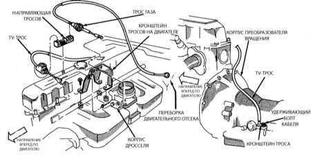 11.5 Описание, замена и регулировка троса привода дроссельной заслонки в режиме кик-даун (TV-трос)
