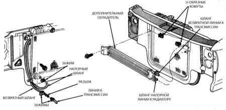 11.11 Снятие и установка дополнительного охладителя