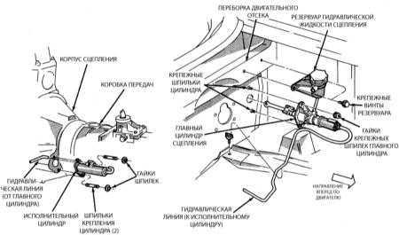 13.3 Снятие и установка компонентов гидравлической системы выключения сцепления