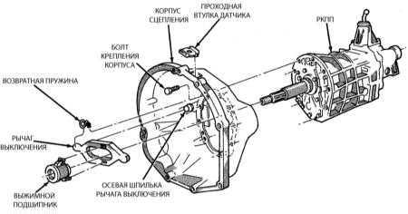 13.5 Снятие, проверка состояния и установка выжимного подшипника сцепления