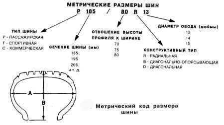 15.19 Колеса и шины - общая информация