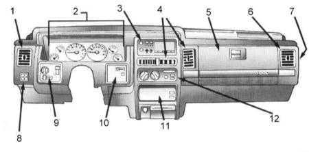 18.3 Панель приборов и оборудование салона