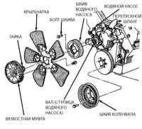 6.4 Проверка исправности и замена вентилятора системы охлаждения и муфты его сцепления Jeep Grand Cherokee