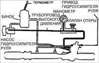 13.5 Проверка давления жидкости в гидравлической системе Kia Clarus