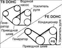 2.8 Приводной ремень