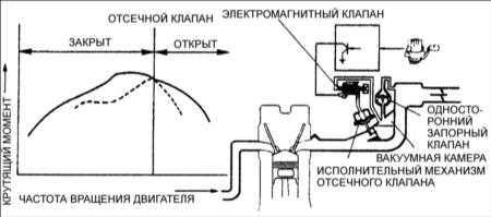 5.5 Система наддува с изменяемой длиной впускного тракта – VICS (FE DOHC)