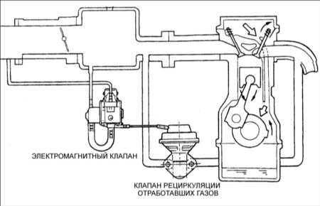 5.23 Система рециркуляции отработавших газов (EGR)