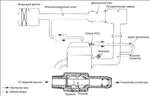 4.1 Система вентиляции картера (PCV)