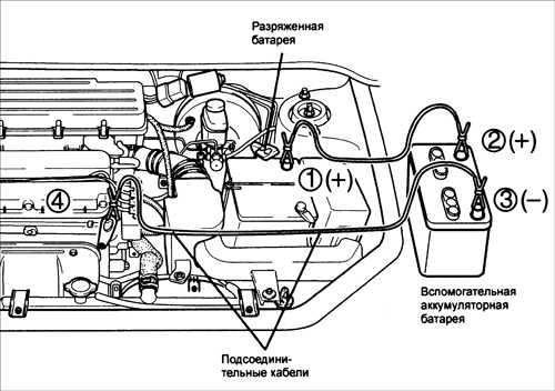 1.50 Пуск двигателя от аккумуляторной батареи другого автомобиля