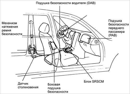 16.27 Подушки безопасности (SRS)
