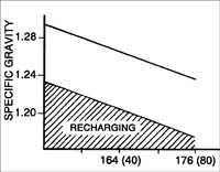16.4.10 Нормальная зарядка аккумуляторной батареи