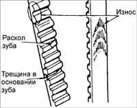 2.13 Зубчатый ремень Kia Rio