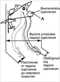 7.3 Высота установки педали сцепления