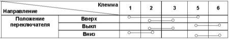 13.10 Проверка исправности функционирования управляющих переключателей и электромоторов привода стеклоподъемников Kia Sportage