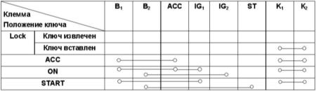 13.8 Проверка исправности функционирования выключателя зажигания