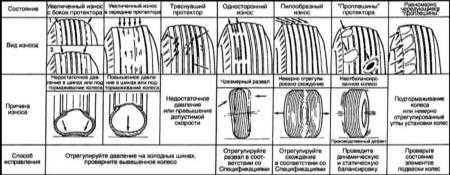 3.5 Проверка состояния шин и давления их накачки, ротация колёс