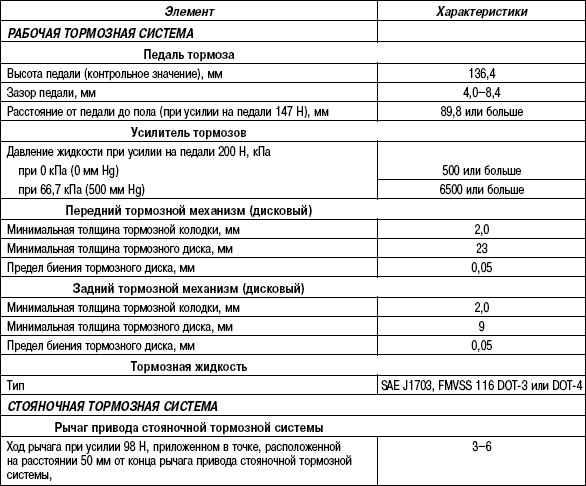 6.3.2 Таблица 6.1 Технические характеристики компонентов тормозной системы