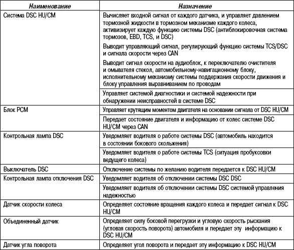 6.3.3 Таблица 6.2 Назначение и функции системы DSC
