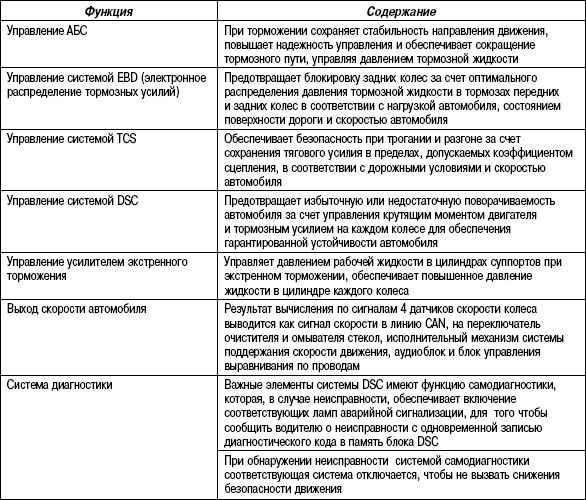 6.3.5 Таблица 6.4 Функции блока DSC HU/CM системы динамической устойчивости
