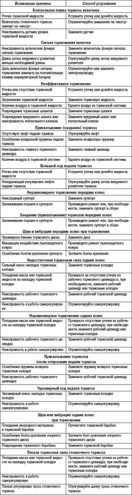 6.3.6 Таблица 6.5 Возможные неисправности тормозной системы, их причины и способы устранения