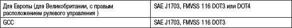 6.3.7 Таблица 6.6 Рабочие жидкости тормозной системы