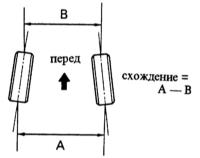12.25 Значения для проверки MAZDA 323
