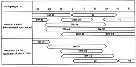 3.0 Система смазки двигателя