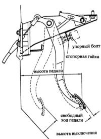 9.3 Регулировка педали/троса сцепления