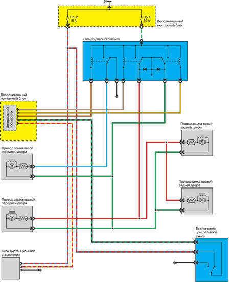 13.7.2 Дистанционное управление центральным замком - модели   1995-1997 гг.