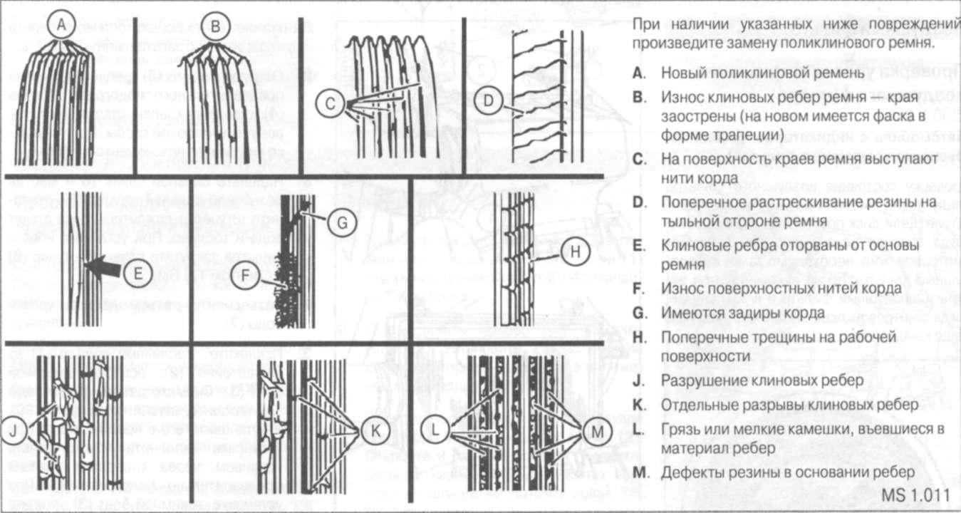 2.2.15 Проверка поликлинового ремня на наличие износа и повреждений