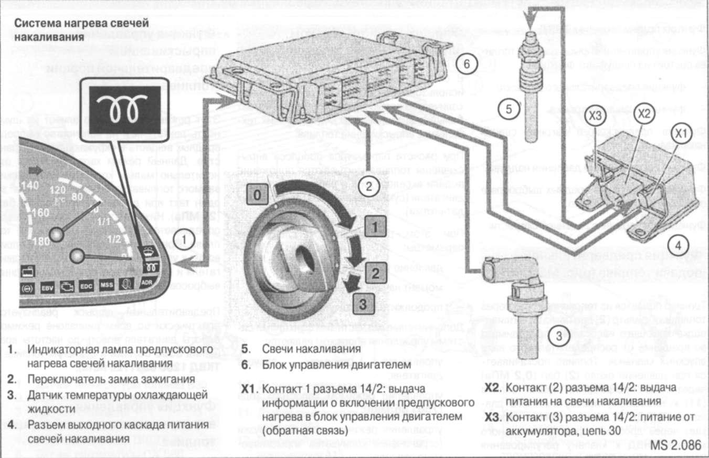 4.1.11 Функция предварительного нагрева свечей накаливания