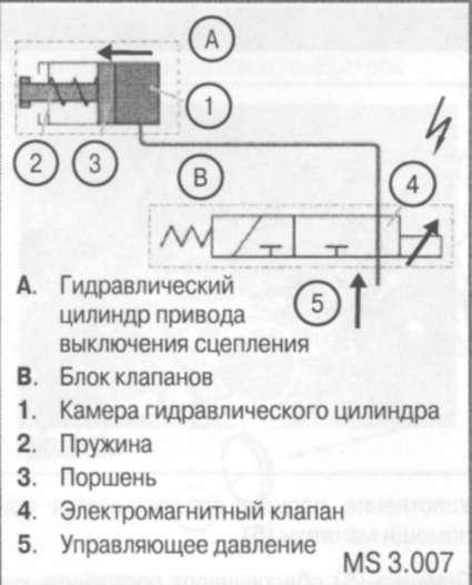 5.1.3 Система автоматического привода выключения сцепления