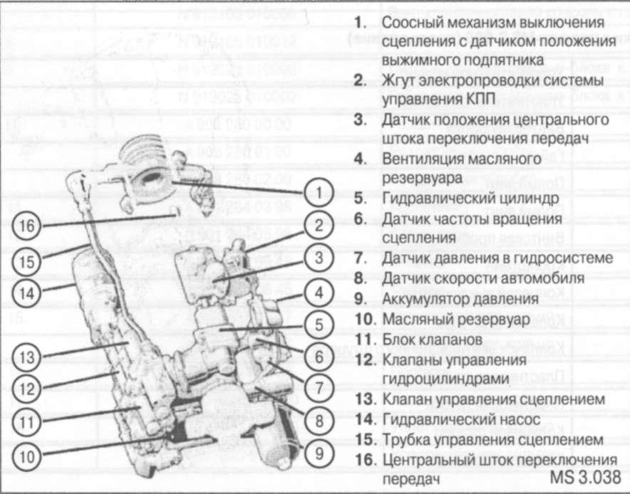 5.3.3 Гидравлический блок управления
