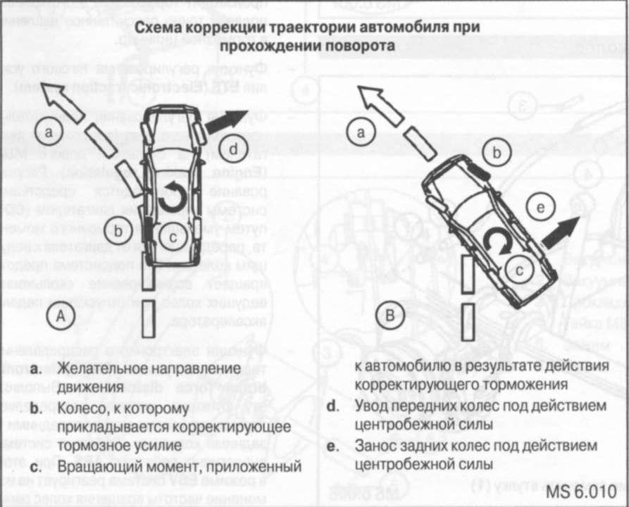 8.2 Система курсовой устойчивости Mercedes-Benz Sprinter