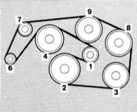 3.11 Проверка состояния ребристых ремней серпантинного привода вспомогательных   агрегатов