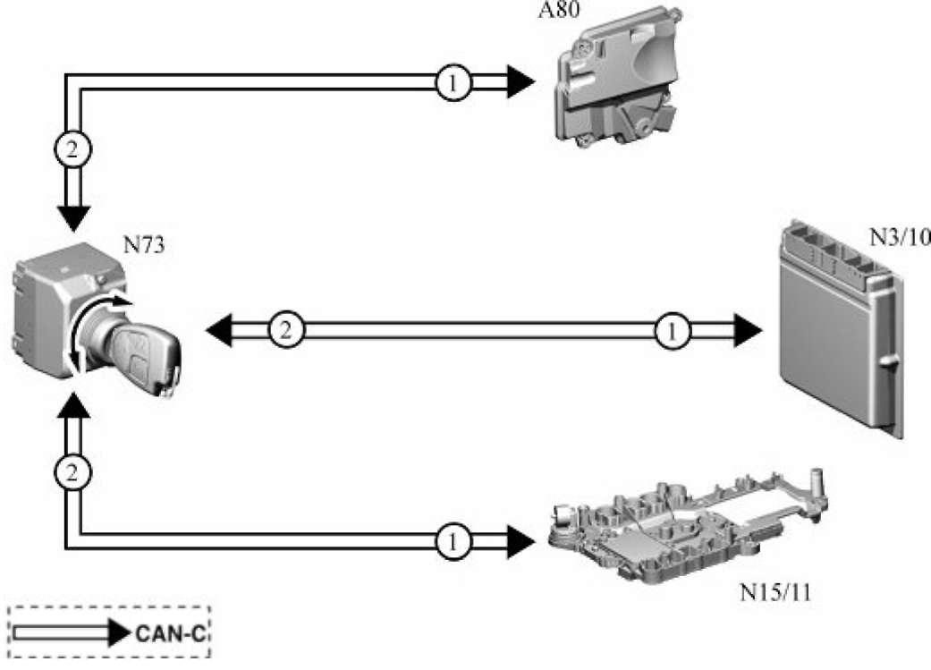 3.6 Система санкционированного доступа к управлению а/м (FBS) Mercedes-Benz W164 (ML Class)