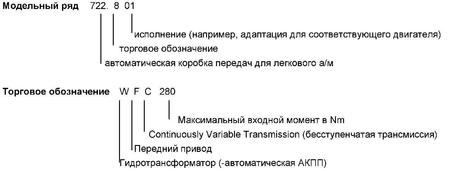 6.1 Вариатор (CVT-бесступенчатая трансмиссия)